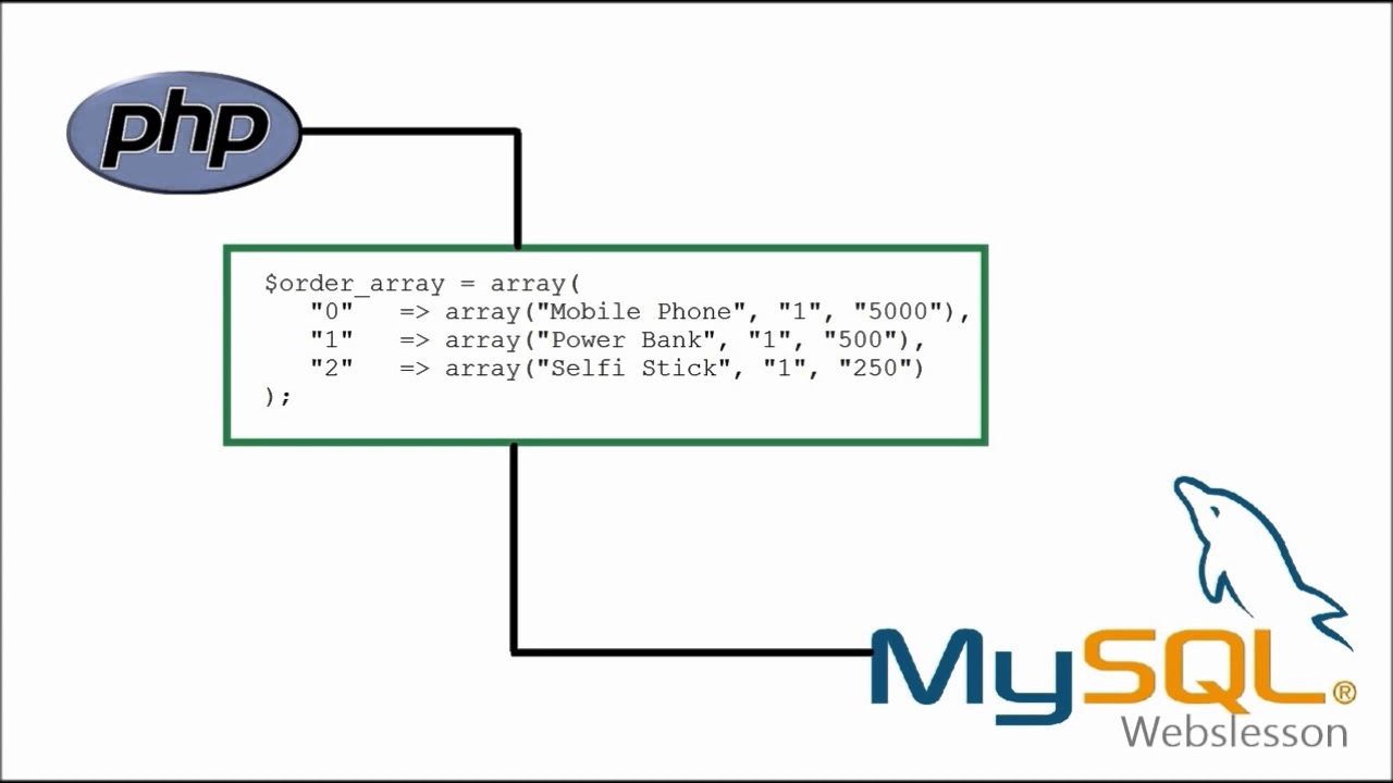 Can store arrays to SQL database in PHP ? https://lnchub.com